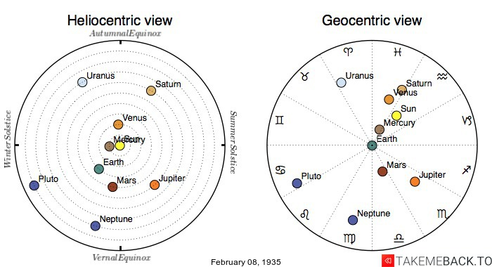 Planetary positions on February 8th, 1935 - Heliocentric and Geocentric views