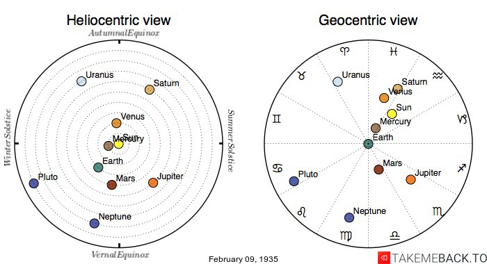 Planetary positions on February 9th, 1935 - Heliocentric and Geocentric views