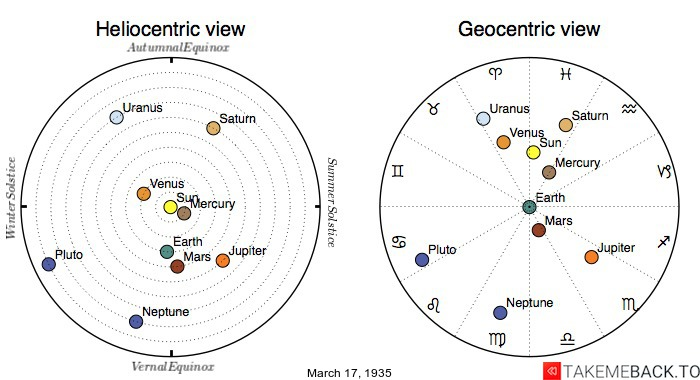 Planetary positions on March 17th, 1935 - Heliocentric and Geocentric views