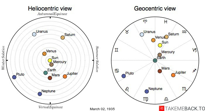 Planetary positions on March 2nd, 1935 - Heliocentric and Geocentric views