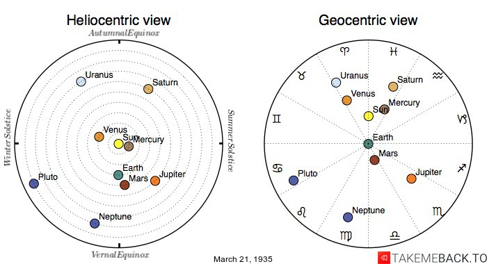 Planetary positions on March 21st, 1935 - Heliocentric and Geocentric views