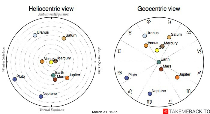 Planetary positions on March 31st, 1935 - Heliocentric and Geocentric views