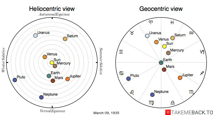 Planetary positions on March 9th, 1935 - Heliocentric and Geocentric views