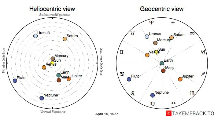 Planetary positions on April 19th, 1935 - Heliocentric and Geocentric views