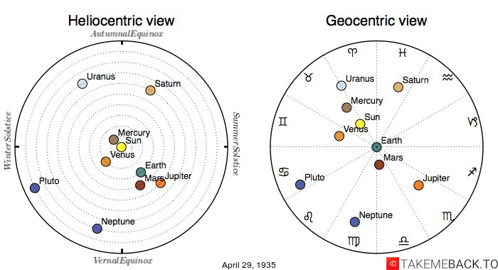 Planetary positions on April 29th, 1935 - Heliocentric and Geocentric views