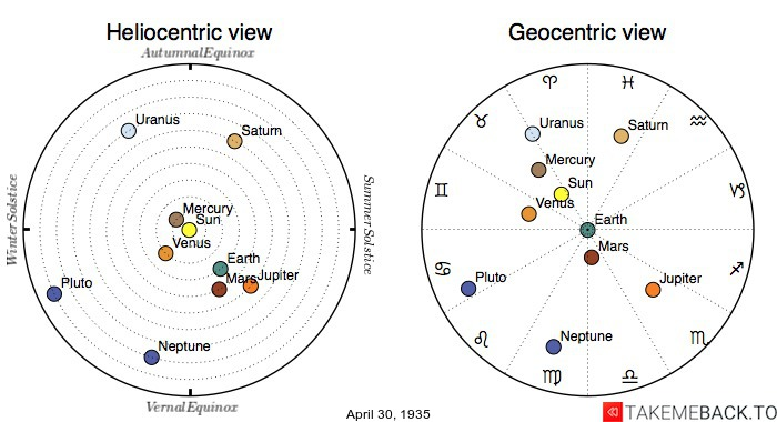 Planetary positions on April 30th, 1935 - Heliocentric and Geocentric views