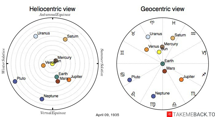 Planetary positions on April 9th, 1935 - Heliocentric and Geocentric views