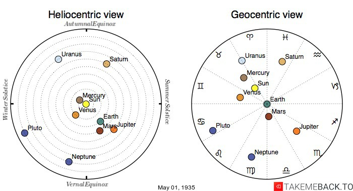 Planetary positions on May 1st, 1935 - Heliocentric and Geocentric views