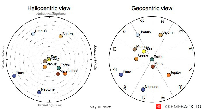Planetary positions on May 10th, 1935 - Heliocentric and Geocentric views
