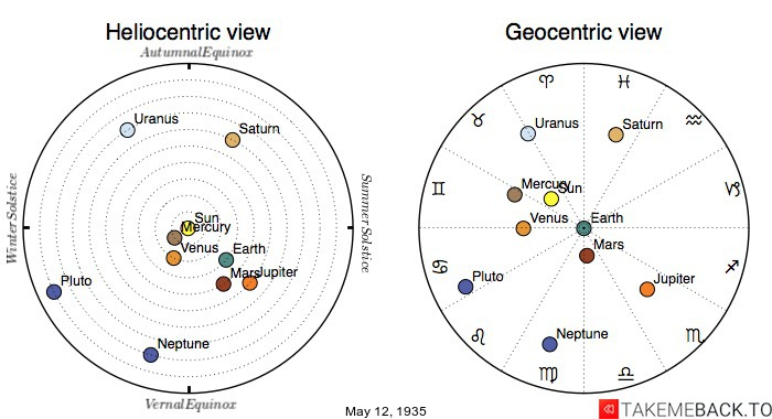 Planetary positions on May 12th, 1935 - Heliocentric and Geocentric views