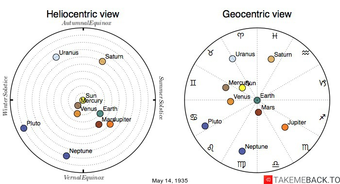 Planetary positions on May 14th, 1935 - Heliocentric and Geocentric views