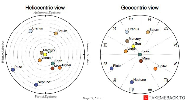 Planetary positions on May 2nd, 1935 - Heliocentric and Geocentric views