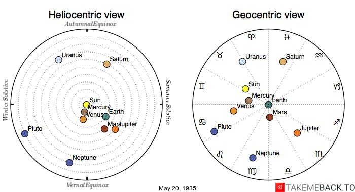 Planetary positions on May 20th, 1935 - Heliocentric and Geocentric views