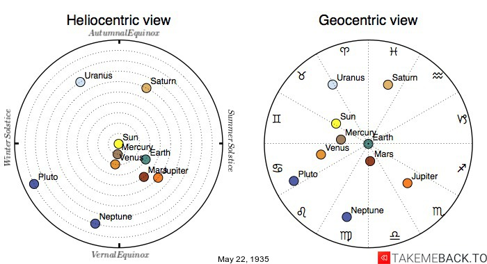 Planetary positions on May 22nd, 1935 - Heliocentric and Geocentric views