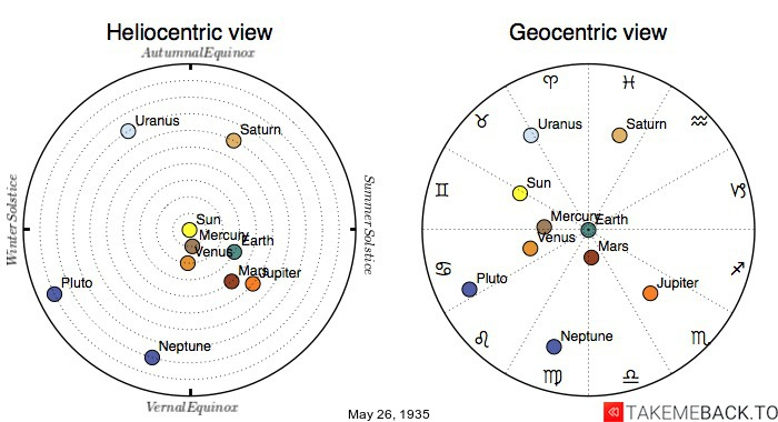 Planetary positions on May 26th, 1935 - Heliocentric and Geocentric views