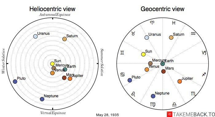 Planetary positions on May 28th, 1935 - Heliocentric and Geocentric views