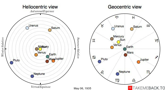 Planetary positions on May 6th, 1935 - Heliocentric and Geocentric views