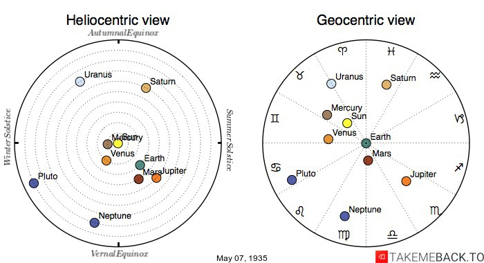 Planetary positions on May 7th, 1935 - Heliocentric and Geocentric views