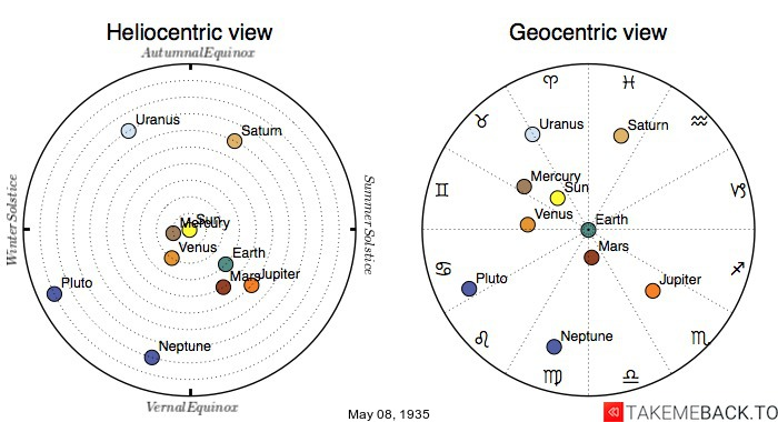 Planetary positions on May 8th, 1935 - Heliocentric and Geocentric views