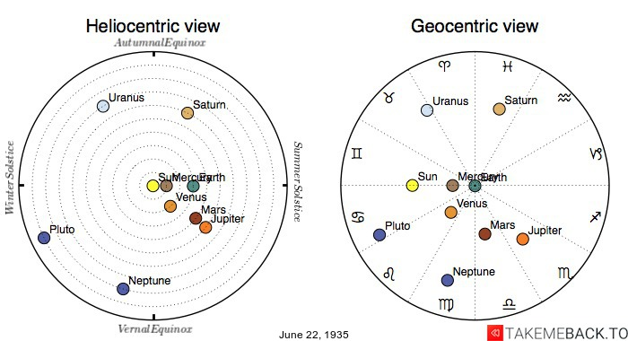 Planetary positions on June 22nd, 1935 - Heliocentric and Geocentric views