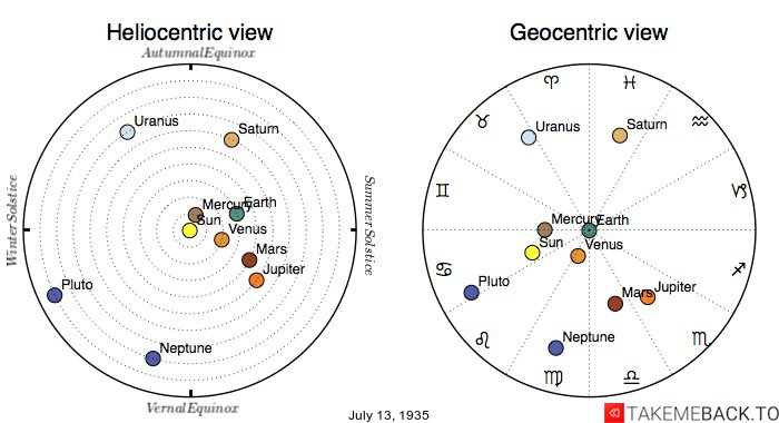 Planetary positions on July 13th, 1935 - Heliocentric and Geocentric views
