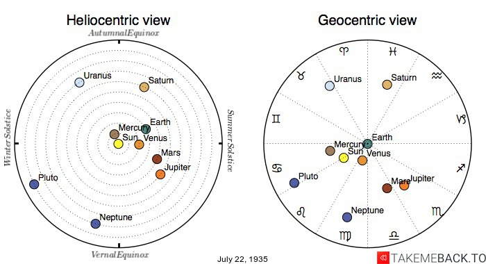 Planetary positions on July 22nd, 1935 - Heliocentric and Geocentric views