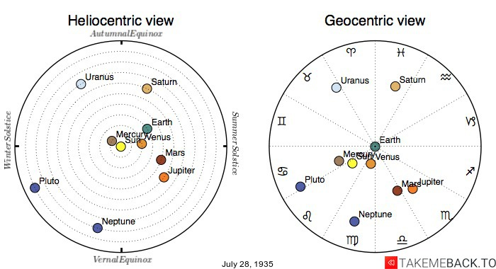 Planetary positions on July 28th, 1935 - Heliocentric and Geocentric views