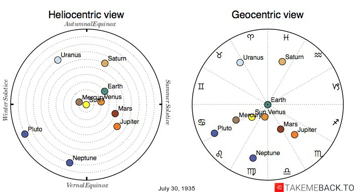 Planetary positions on July 30th, 1935 - Heliocentric and Geocentric views