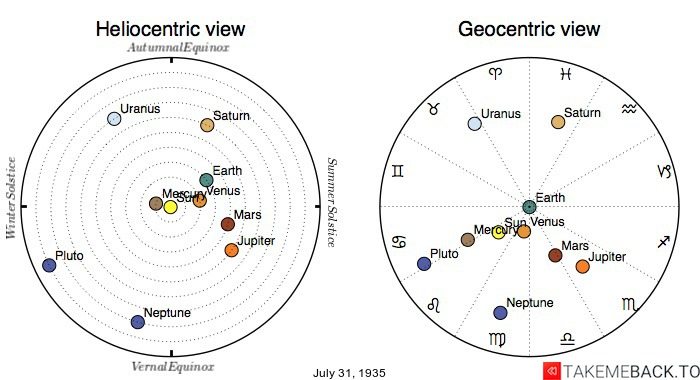 Planetary positions on July 31st, 1935 - Heliocentric and Geocentric views