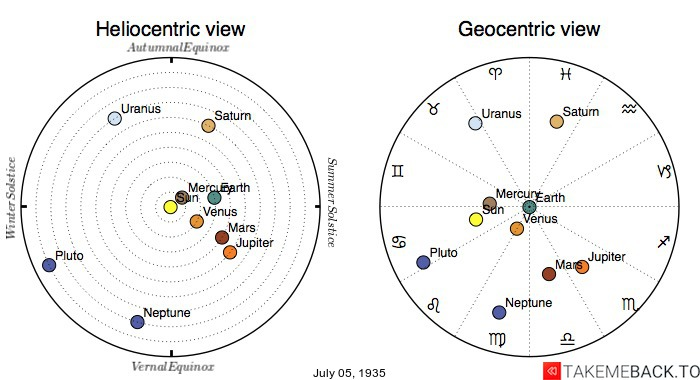 Planetary positions on July 5th, 1935 - Heliocentric and Geocentric views