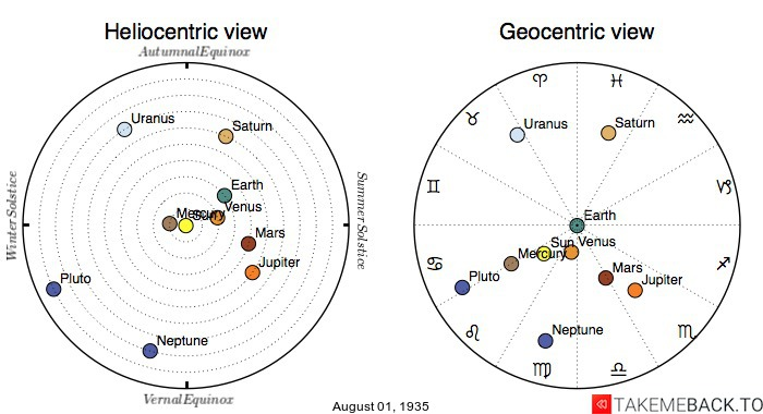 Planetary positions on August 1st, 1935 - Heliocentric and Geocentric views