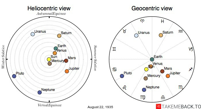 Planetary positions on August 22nd, 1935 - Heliocentric and Geocentric views