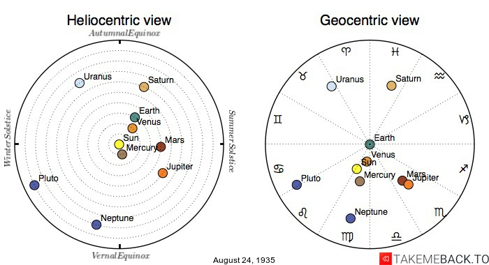 Planetary positions on August 24th, 1935 - Heliocentric and Geocentric views