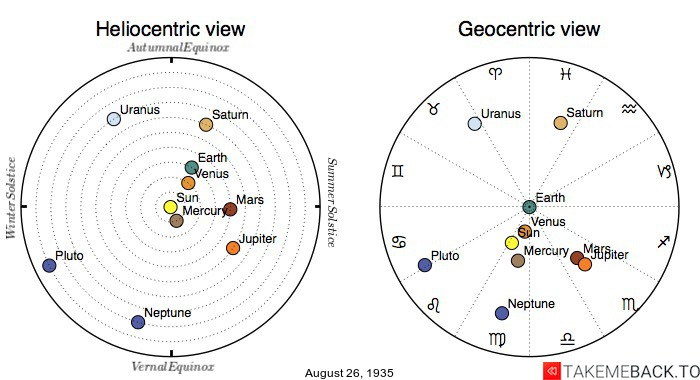 Planetary positions on August 26th, 1935 - Heliocentric and Geocentric views