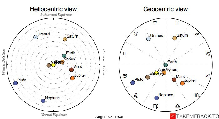Planetary positions on August 3rd, 1935 - Heliocentric and Geocentric views