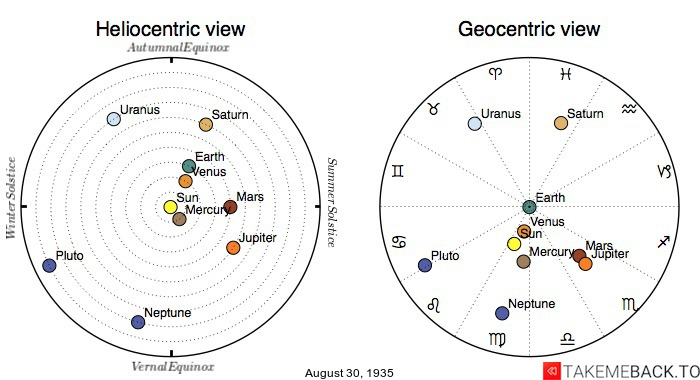 Planetary positions on August 30th, 1935 - Heliocentric and Geocentric views