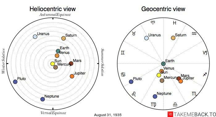 Planetary positions on August 31st, 1935 - Heliocentric and Geocentric views