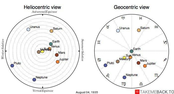 Planetary positions on August 4th, 1935 - Heliocentric and Geocentric views