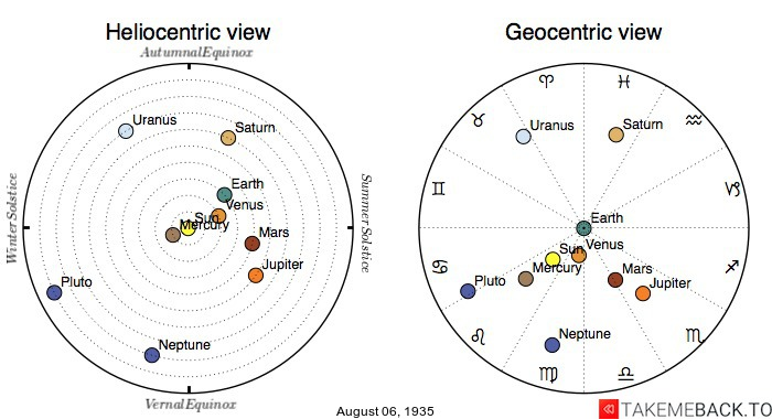 Planetary positions on August 6th, 1935 - Heliocentric and Geocentric views