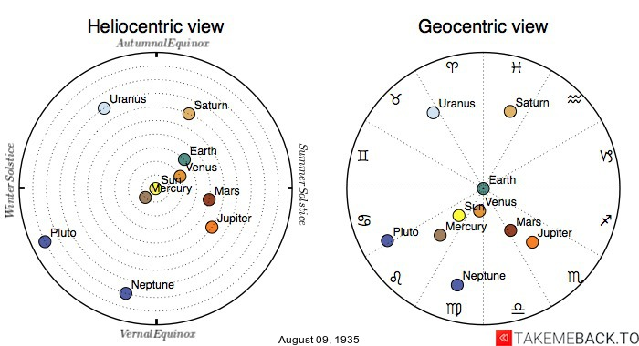 Planetary positions on August 9th, 1935 - Heliocentric and Geocentric views