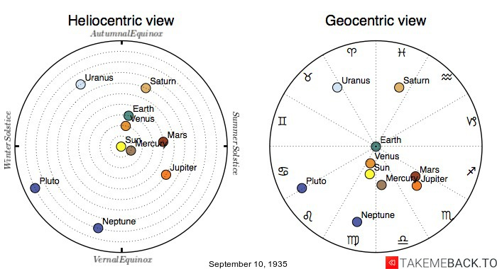 Planetary positions on September 10th, 1935 - Heliocentric and Geocentric views