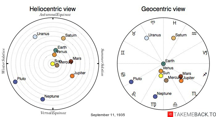 Planetary positions on September 11th, 1935 - Heliocentric and Geocentric views