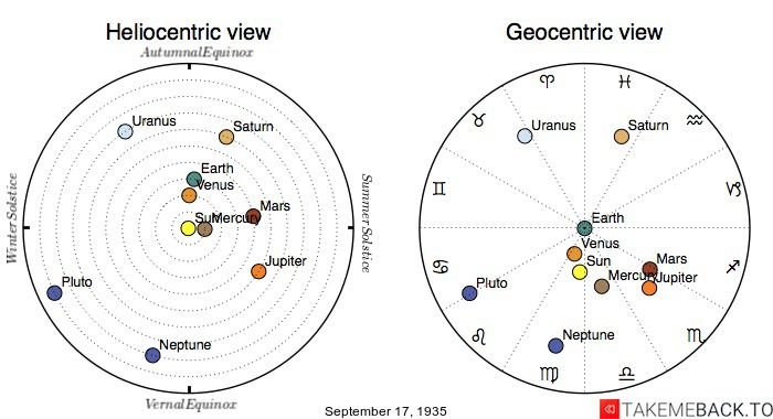Planetary positions on September 17th, 1935 - Heliocentric and Geocentric views