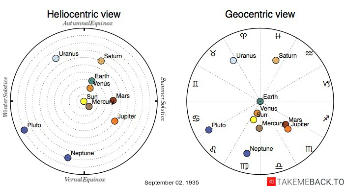 Planetary positions on September 2nd, 1935 - Heliocentric and Geocentric views