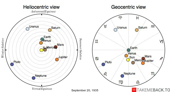 Planetary positions on September 20th, 1935 - Heliocentric and Geocentric views