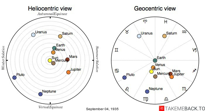 Planetary positions on September 4th, 1935 - Heliocentric and Geocentric views