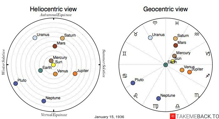 Planetary positions on January 15th, 1936 - Heliocentric and Geocentric views