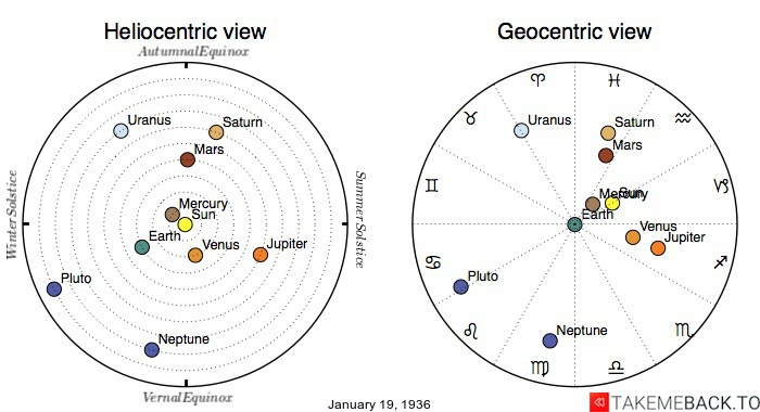 Planetary positions on January 19th, 1936 - Heliocentric and Geocentric views