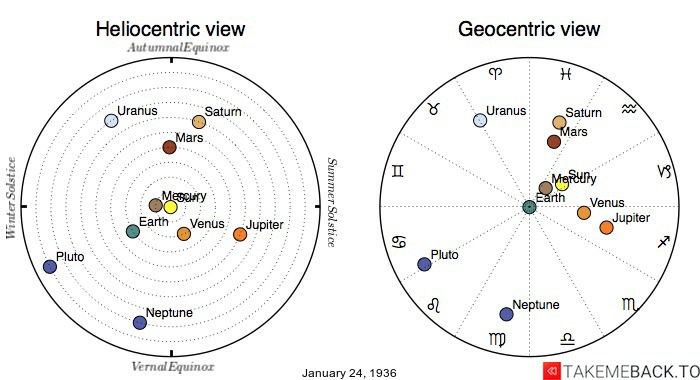 Planetary positions on January 24th, 1936 - Heliocentric and Geocentric views