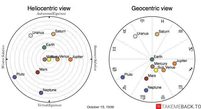 Planetary positions on October 15th, 1936 - Heliocentric and Geocentric views